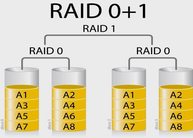 Configuraciones RAID: qué son y cuáles son las más populares 41