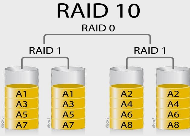 Configuraciones RAID: qué son y cuáles son las más populares 39
