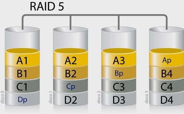 Configuraciones RAID: qué son y cuáles son las más populares 43