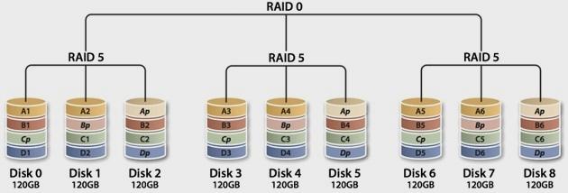 Configuraciones RAID: qué son y cuáles son las más populares 47