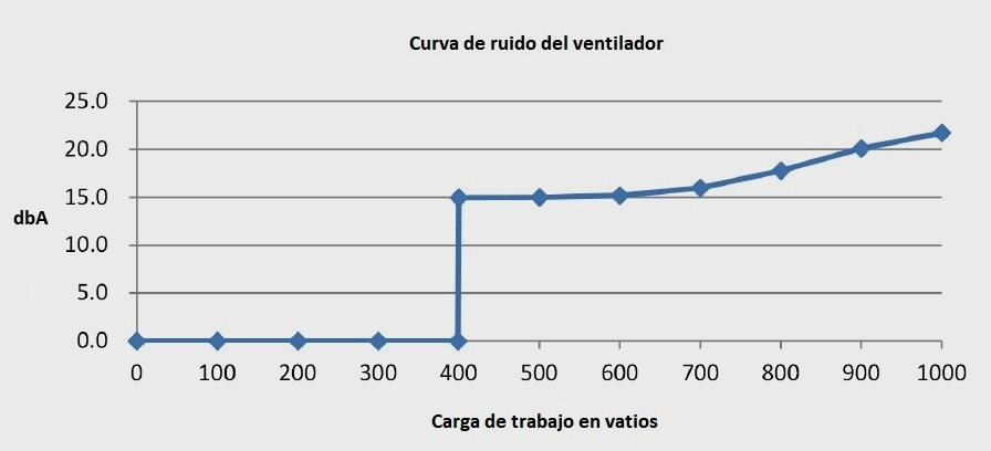Corsair AX1000 80 Plus Titanium, análisis: potencia silenciosa 62
