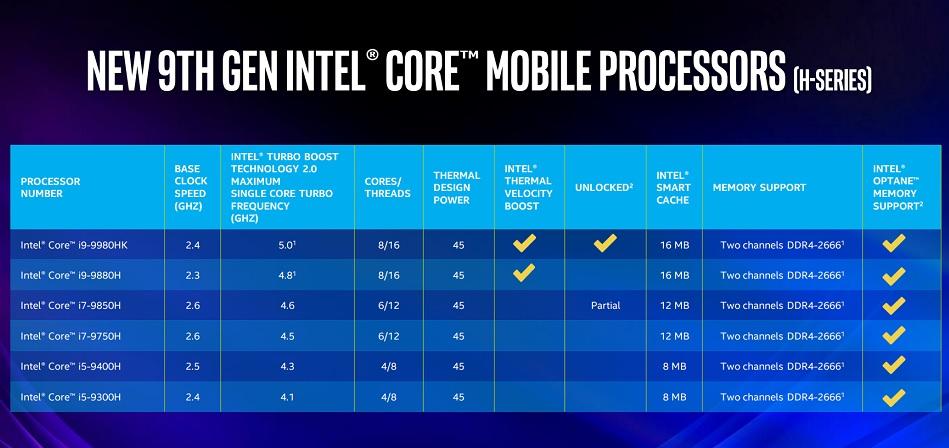 Intel lanza los Core 9000 para portátiles: hasta 8 núcleos y 16 hilos 31