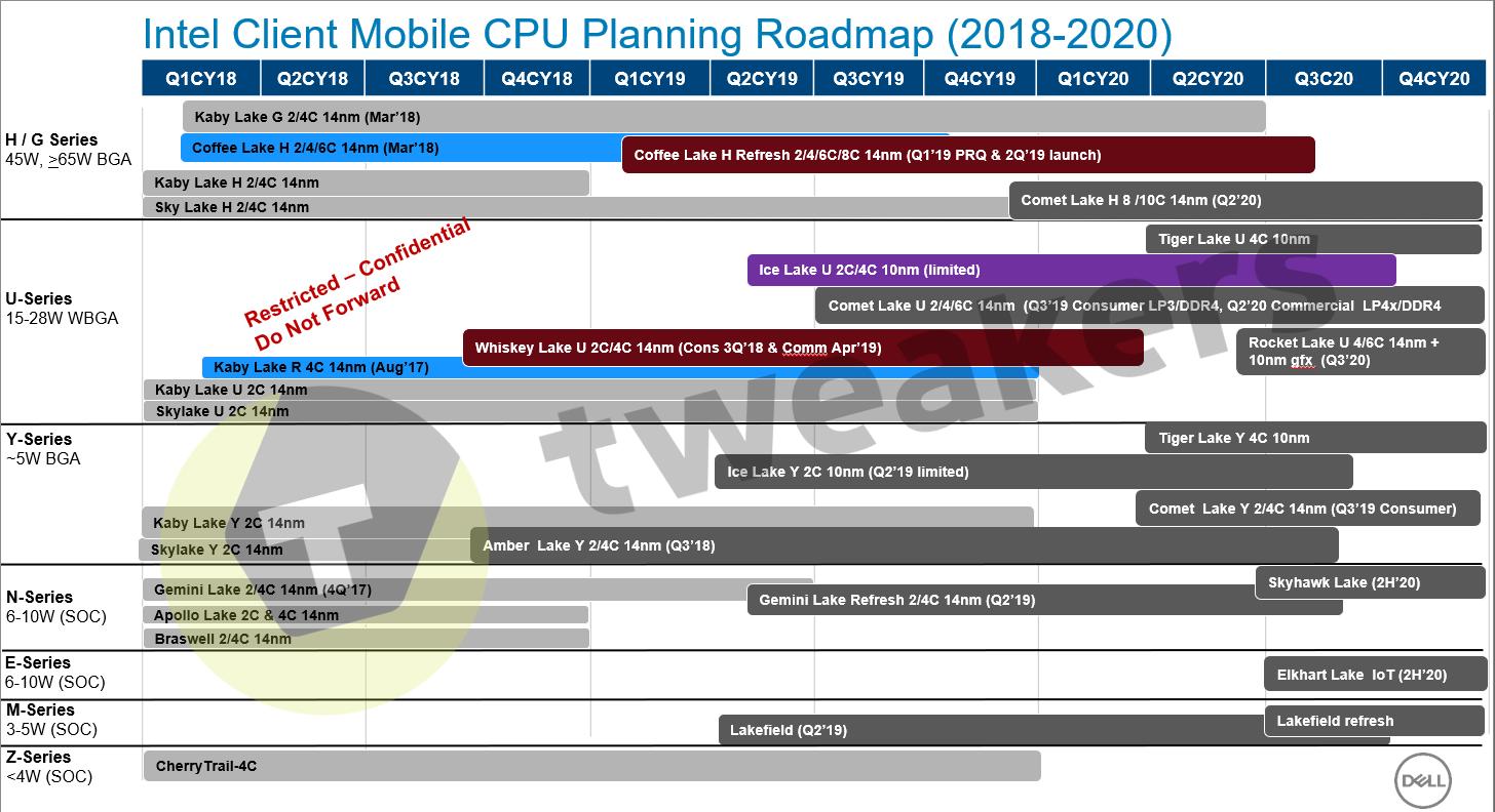 Intel Comet Lake no llegará hasta mediados de 2020