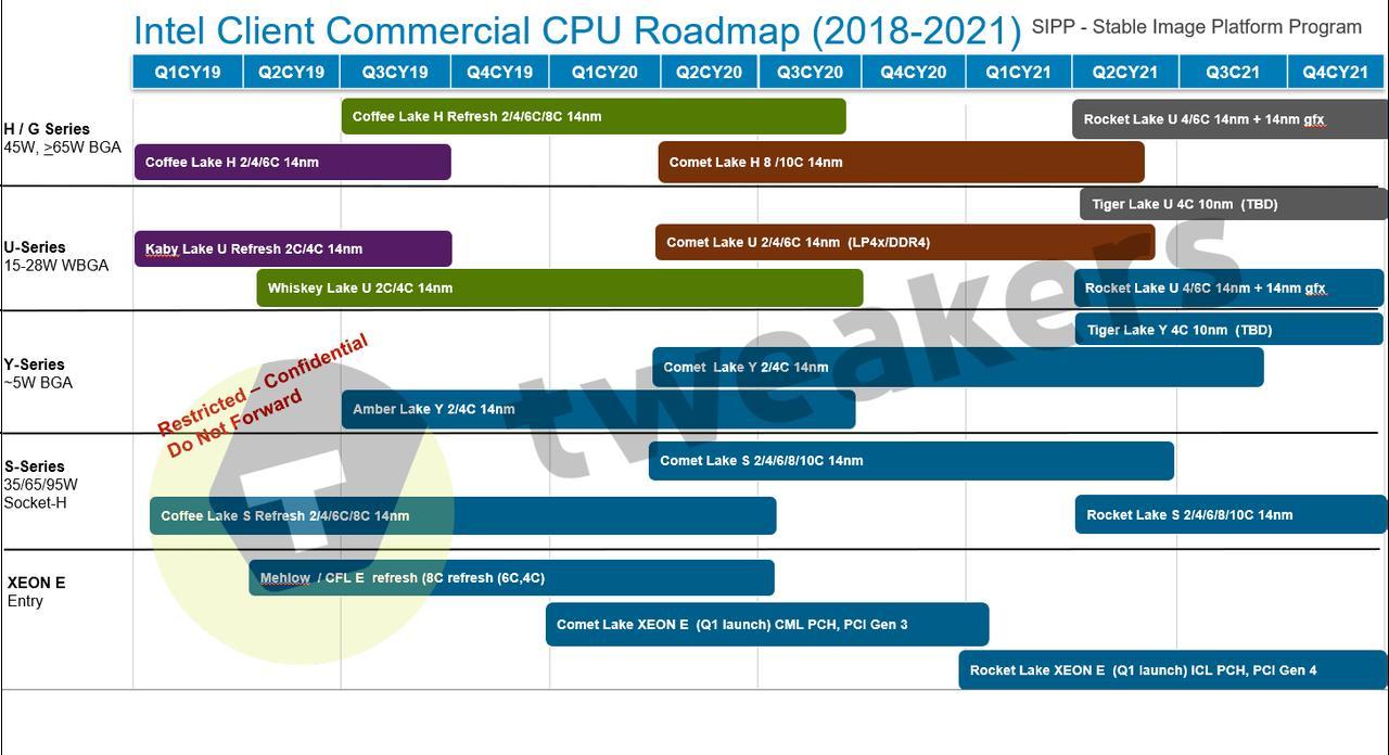 Intel Comet Lake no llegará hasta mediados de 2020 30