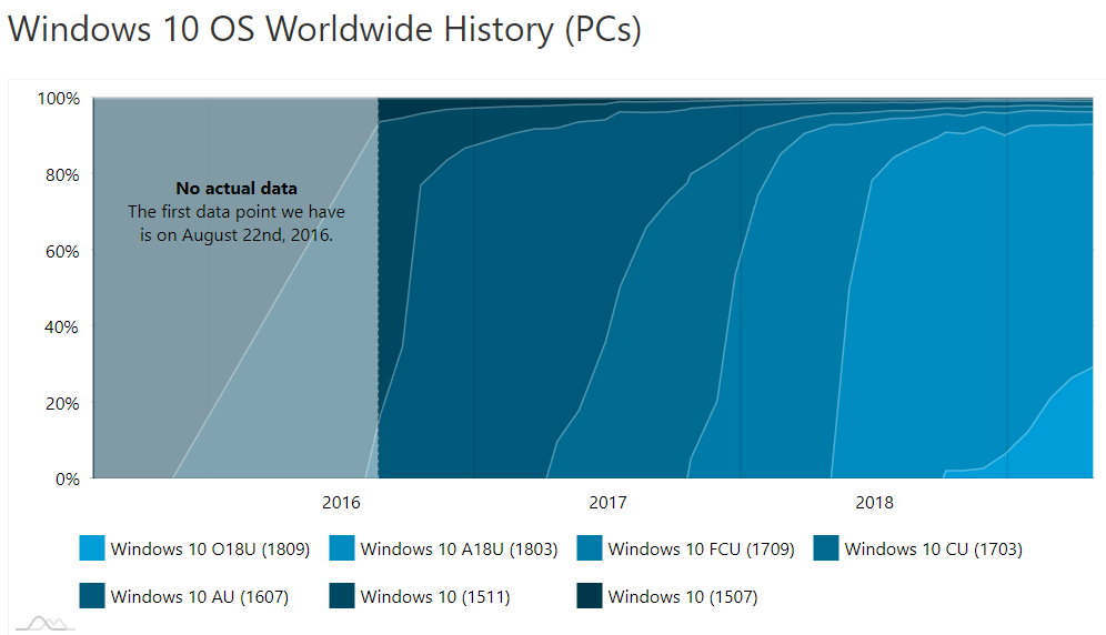 Windows 10 1809 no remonta