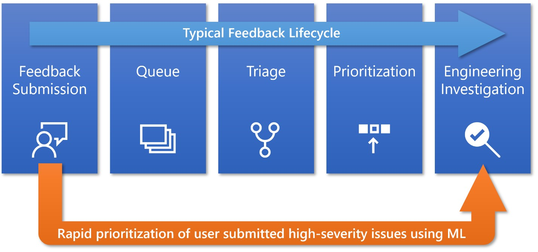 Llega Windows 10 May 2019 Update con más control del usuario y calidad de las actualizaciones 32
