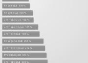 NVIDIA presenta la GTX 1650: especificaciones y precio 33