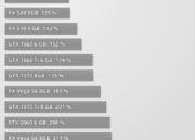 NVIDIA presenta la GTX 1650: especificaciones y precio 35