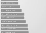 NVIDIA presenta la GTX 1650: especificaciones y precio 31
