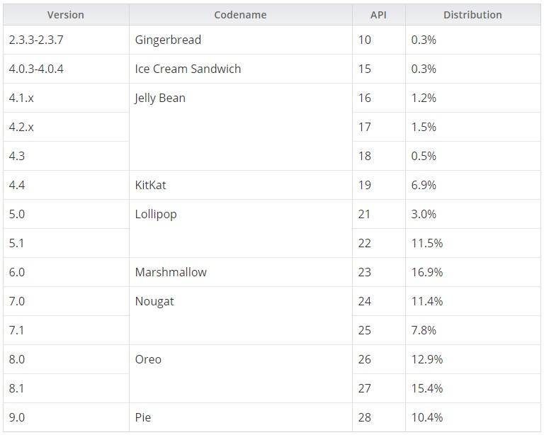 """Google y la fragmentación en Android, un problema """"imposible"""" de superar 34"""