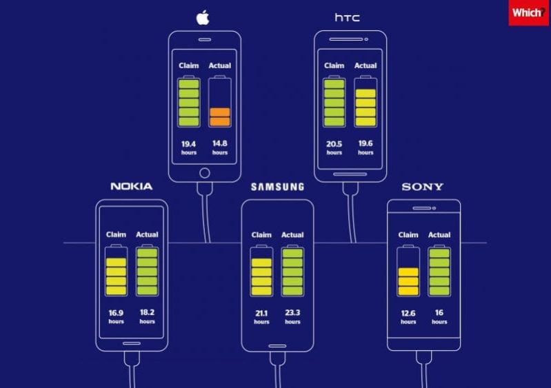 Batería Teléfonos iPhone