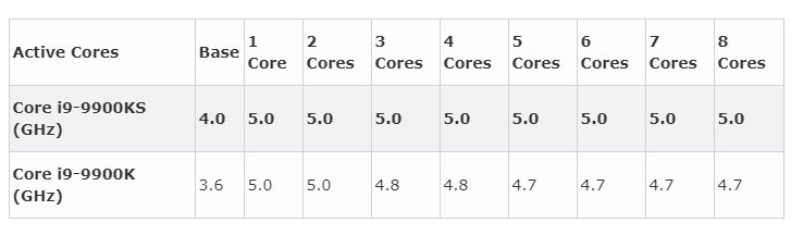 Core i9-9900KS 2