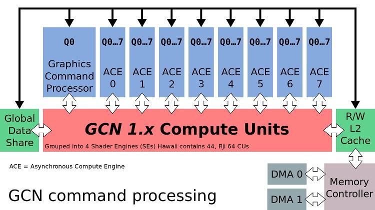 Radeon Navi doblará los motores de sombreado y de geometría 33