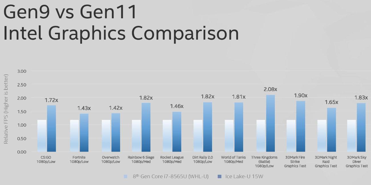 Intel presenta el Core i9-9900KS con ocho núcleos a 5 GHz y test con las iGPU Gen 11 35