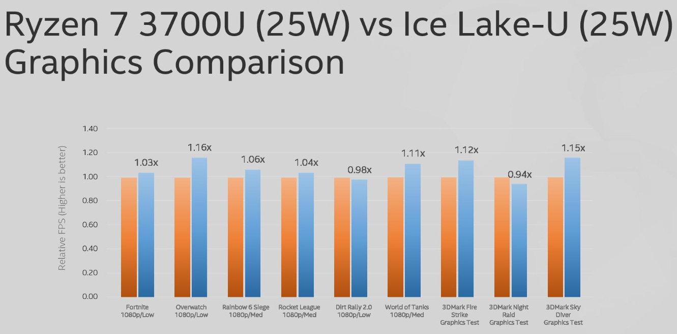 Intel presenta el Core i9-9900KS con ocho núcleos a 5 GHz y test con las iGPU Gen 11 37
