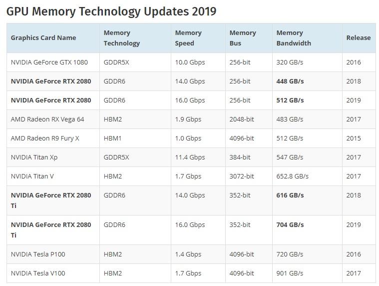 NVIDIA prepara nuevas GeForce RTX serie 20 con GDDR6 más rápida 32