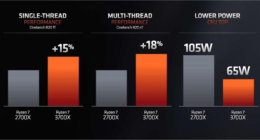 AMD Ryzen 3000 ha superado a los Core 9000 de Intel, ¿qué supone esto para el usuario? 38