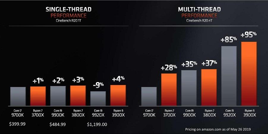 AMD Ryzen 3000 ha superado a los Core 9000 de Intel, ¿qué supone esto para el usuario? 36