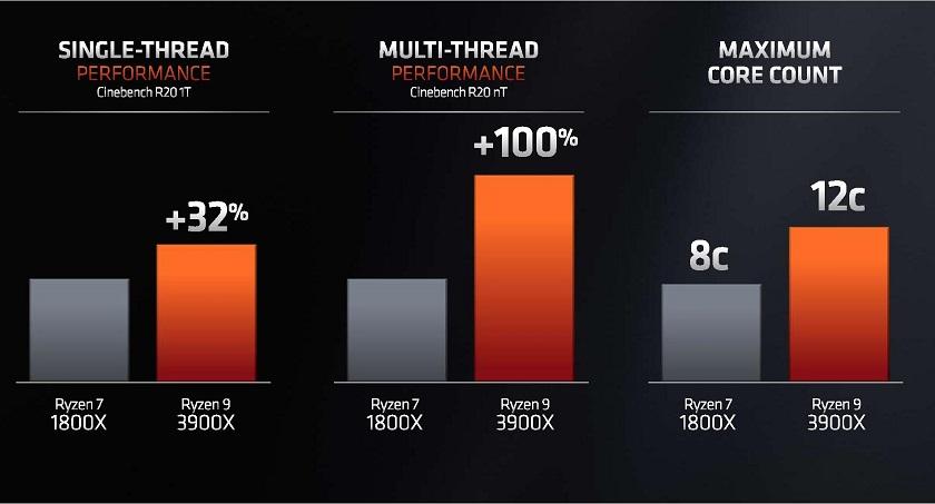 AMD Ryzen 3000 ha superado a los Core 9000 de Intel, ¿qué supone esto para el usuario? 34