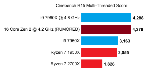 Ryzen 3000 out of 16 cores manages to surpass the Core i9