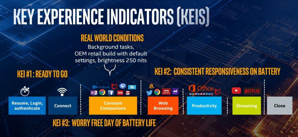 Project Athena o cómo Intel quiere revolucionar el mercado del portátil 40