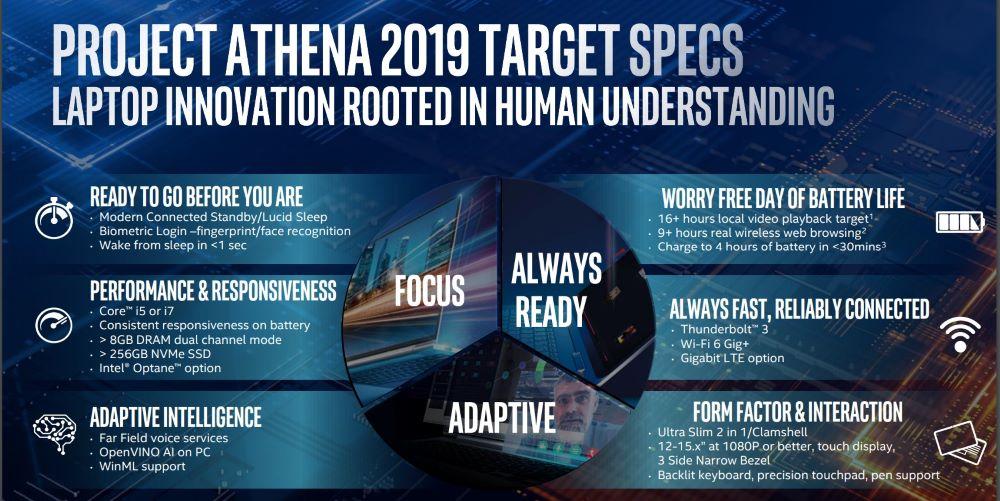 Project Athena o cómo Intel quiere revolucionar el mercado del portátil 38