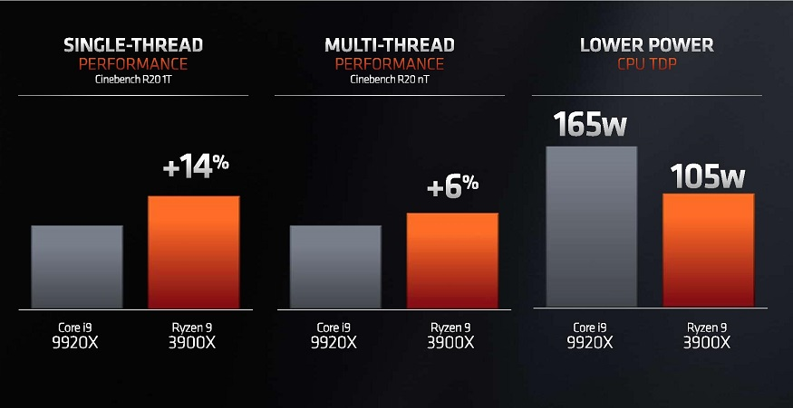 AMD Ryzen 3000 ha superado a los Core 9000 de Intel, ¿qué supone esto para el usuario? 40