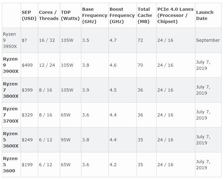 AMD en E3 2019: Ryzen 9 de 16 núcleos y GPUs Radeon RX 5700 38