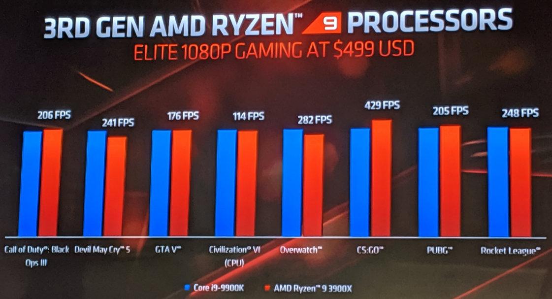 AMD en E3 2019: Ryzen 9 de 16 núcleos y GPUs Radeon RX 5700 34