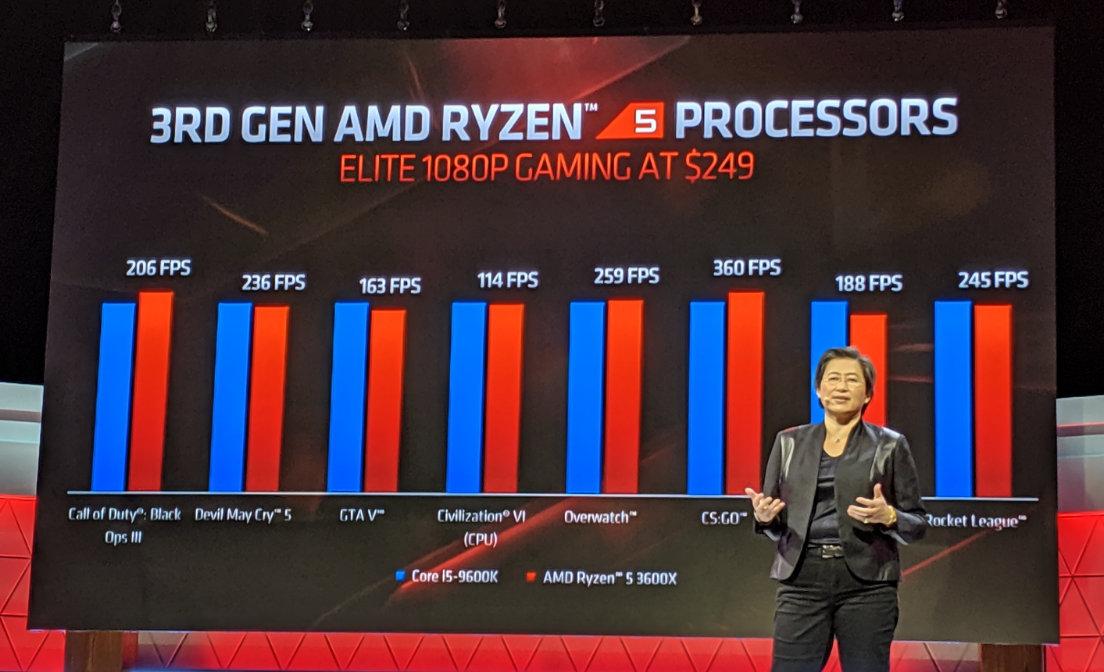AMD en E3 2019: Ryzen 9 de 16 núcleos y GPUs Radeon RX 5700 36