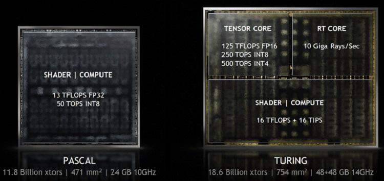 Especificaciones de las RTX 2060 Super, RTX 2070 Super y RTX 2080 Super 32