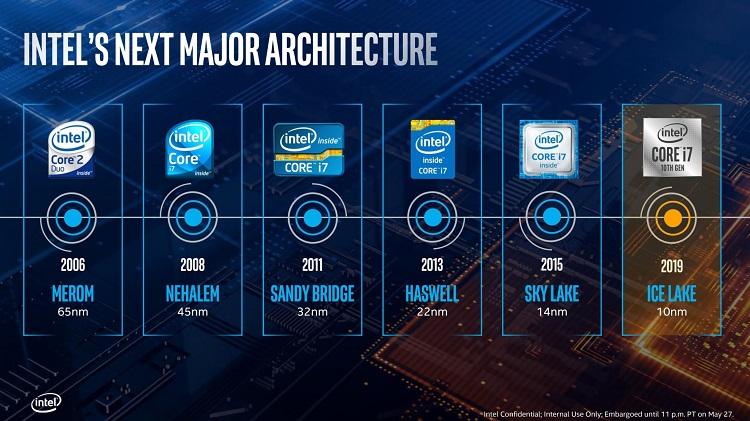 Intel Sunny Cove supondrá un salto importante en rendimiento 32