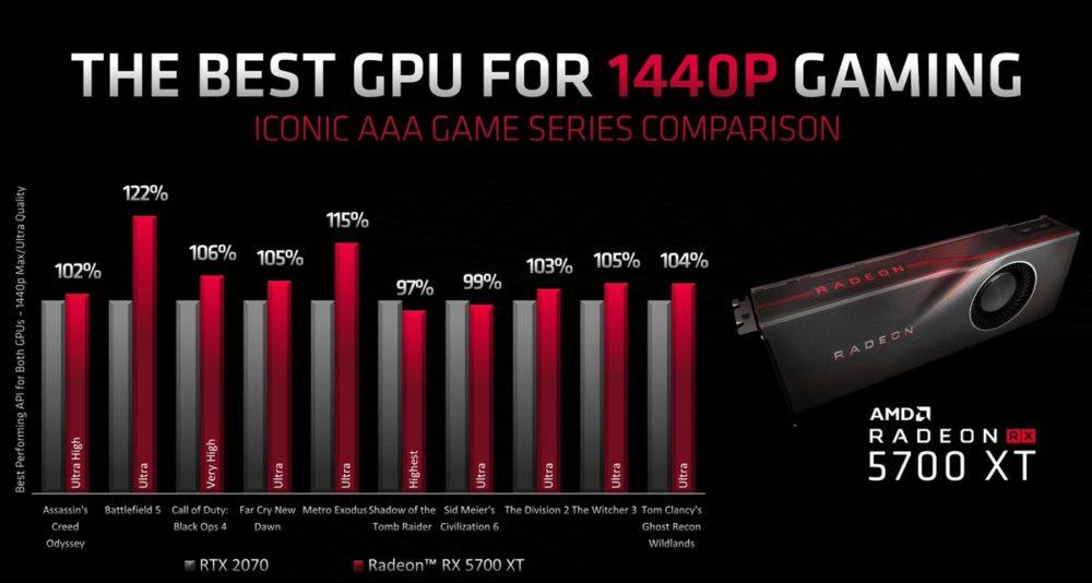 La Radeon RX 5700 supera a la GeForce RTX 2060 38