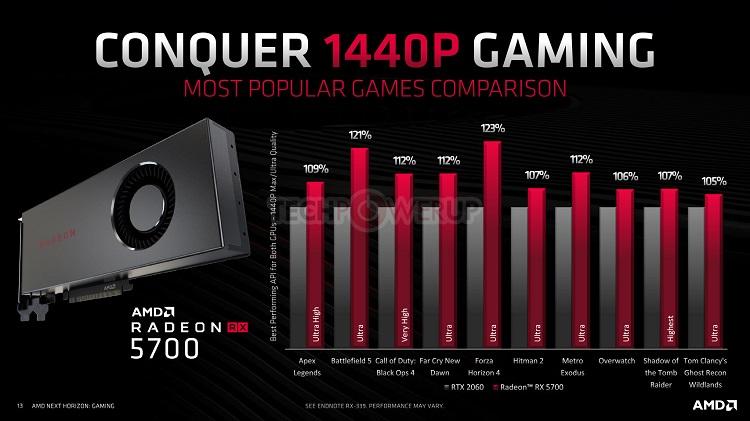 La Radeon RX 5700 supera a la GeForce RTX 2060 34