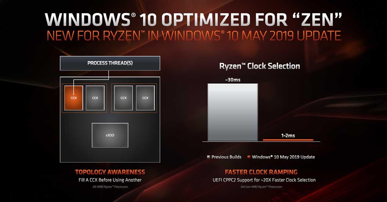 Windows 10 May 2019 Update mejora el rendimiento de los procesadores Ryzen 33