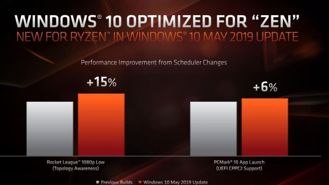 Windows 10 May 2019 Update mejora el rendimiento de los procesadores Ryzen 37