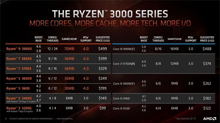 Rendimiento del Ryzen 9 3900X, logra superar al Core i9 9920X de Intel 35