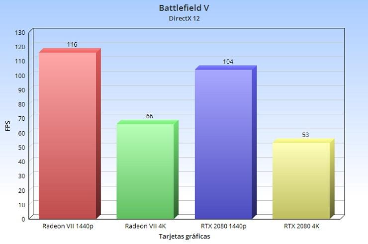 Radeon VII, análisis: la arquitectura GCN nos dice adiós a lo grande 80