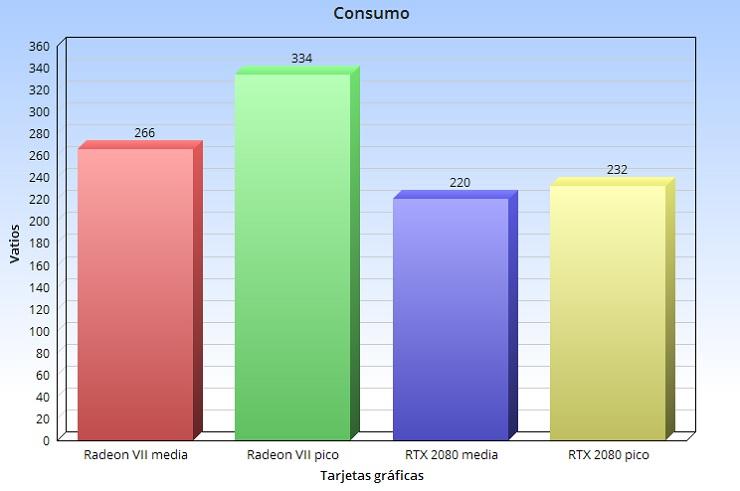 Radeon VII, análisis: la arquitectura GCN nos dice adiós a lo grande 96