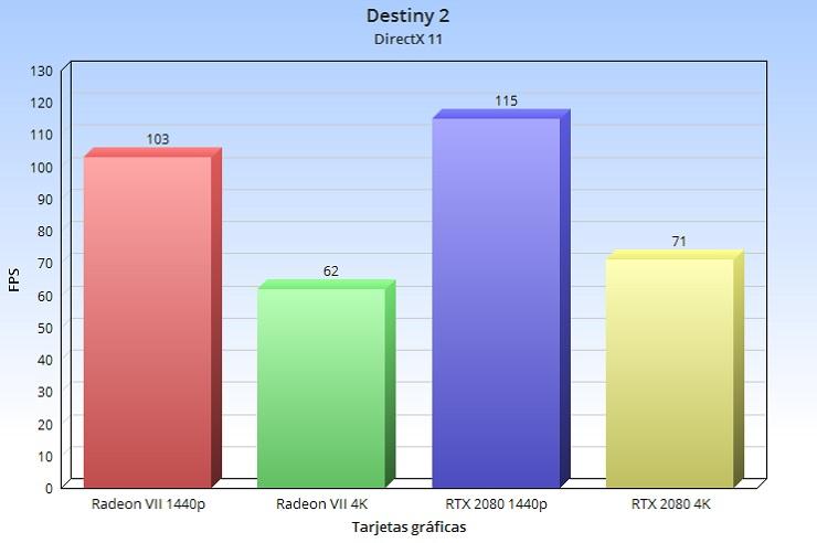 Radeon VII, análisis: la arquitectura GCN nos dice adiós a lo grande 90