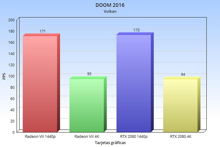 Radeon VII, análisis: la arquitectura GCN nos dice adiós a lo grande 92