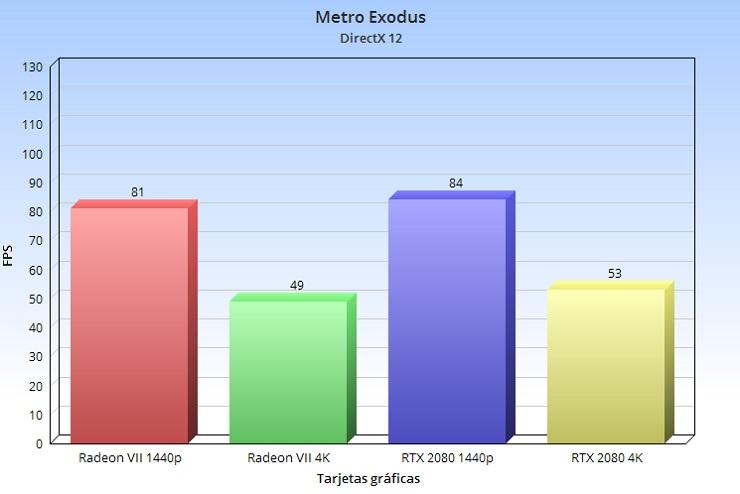 Radeon VII, análisis: la arquitectura GCN nos dice adiós a lo grande 78