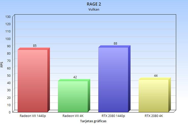 Radeon VII, análisis: la arquitectura GCN nos dice adiós a lo grande 94