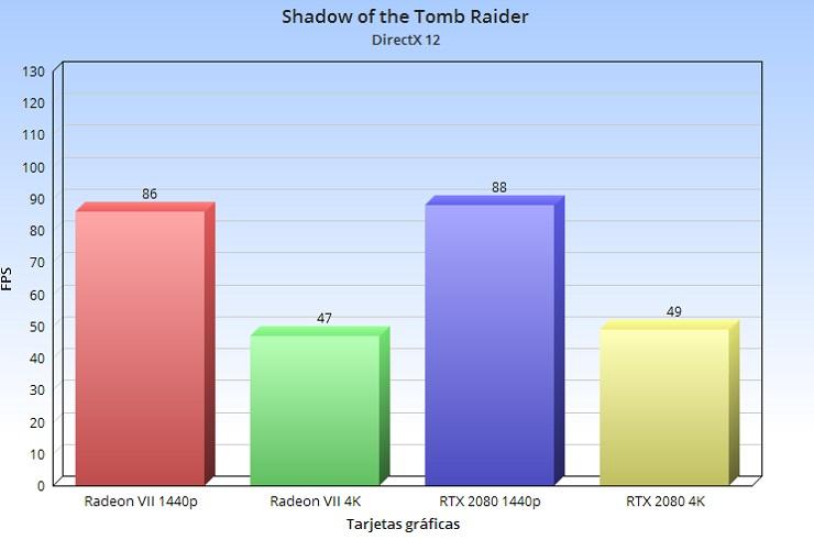 Radeon VII, análisis: la arquitectura GCN nos dice adiós a lo grande 88