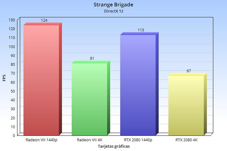Radeon VII, análisis: la arquitectura GCN nos dice adiós a lo grande 86