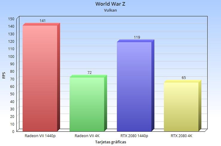 Radeon VII, análisis: la arquitectura GCN nos dice adiós a lo grande 82