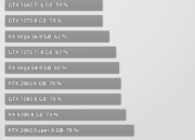 NVIDIA lanza la RTX 2080 Super y confirma un aumento de rendimiento poco importante 50
