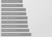 NVIDIA lanza la RTX 2080 Super y confirma un aumento de rendimiento poco importante 54