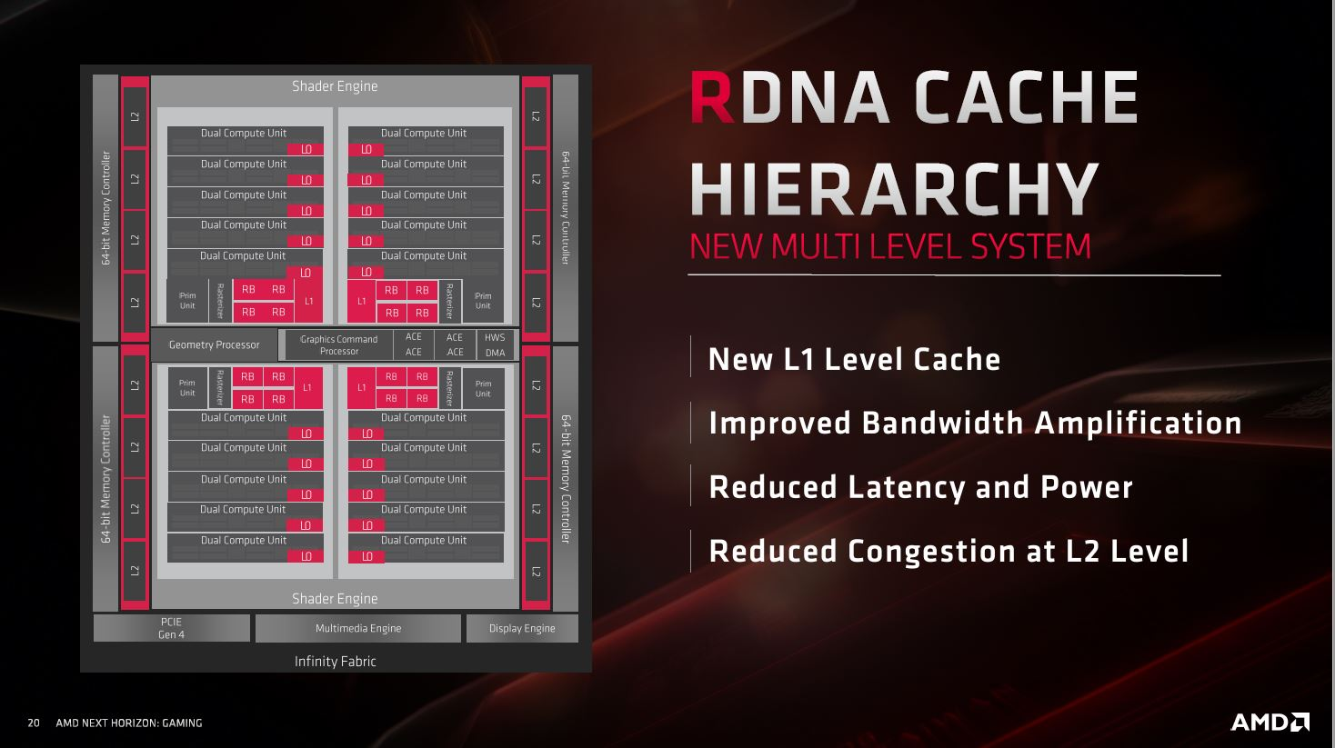 AMD Radeon RX 5700 y Radeon RX 5700 XT, un paso en la dirección correcta 40