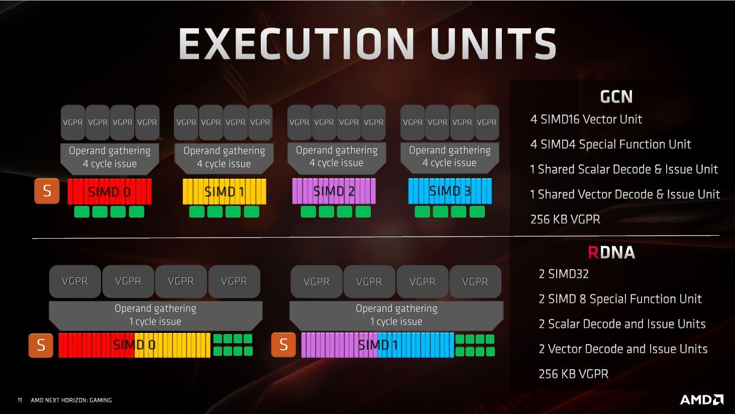 AMD Radeon RX 5700 y Radeon RX 5700 XT, un paso en la dirección correcta 36